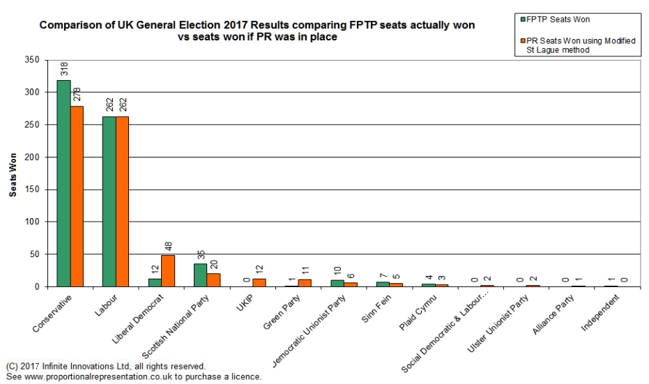 uk general election pr proportional representation comparison fptp